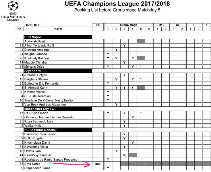 2017/18 UEFA Champions League - disciplinary chart prior MD5
