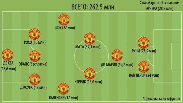 Манчестер юнайтед основной состав 11 игроков